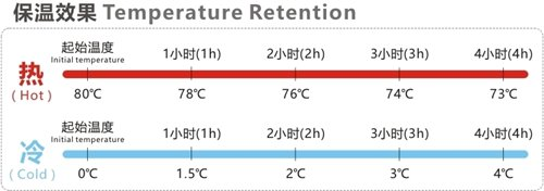 Temperature Retention